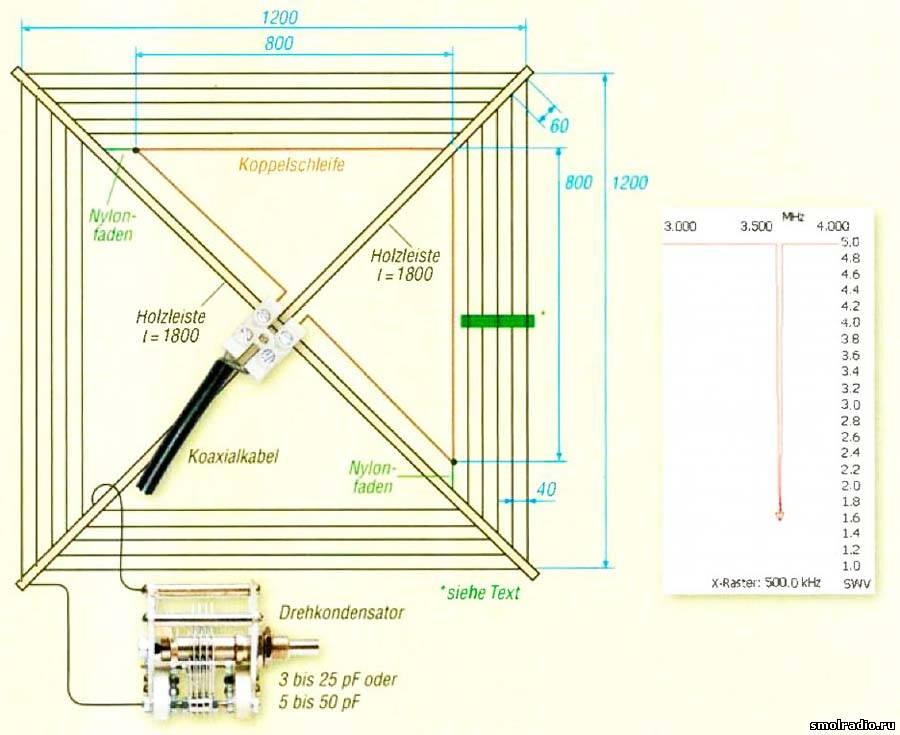Рамочная антенна на средневолновый и коротковолновый диапазон