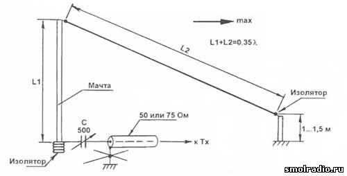 Холахуп - приемная антенна на диапазон 160 метров | RUQRZ ...